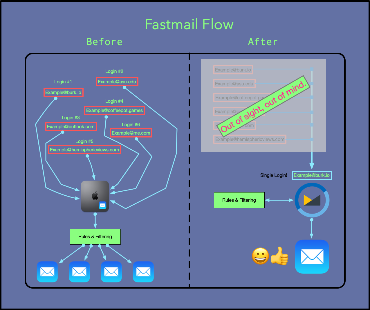 Fastmail Flow