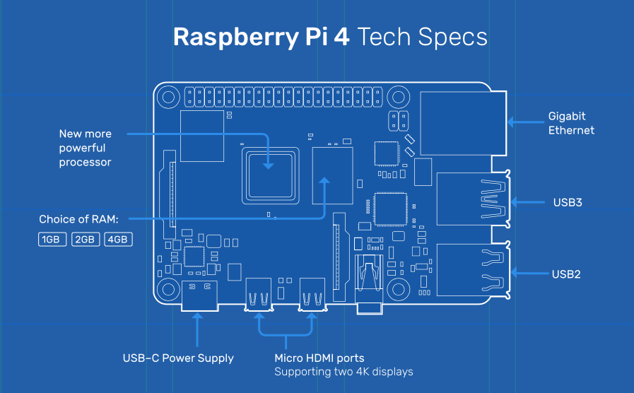 Raspberry Pi 4 Schematic